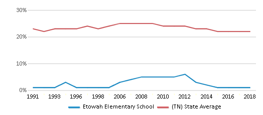 This chart display the percentage of Black students in Etowah Elementary School and the percentage of Black public school students in Tennessee by year, with the latest 2017-18 school year data.