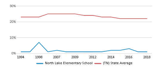 This chart display the percentage of Black students in North Lake Elementary School and the percentage of Black public school students in Tennessee by year, with the latest 2017-18 school year data.