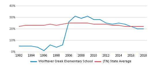 This chart display the percentage of Black students in Wolftever Creek Elementary School and the percentage of Black public school students in Tennessee by year, with the latest 2017-18 school year data.