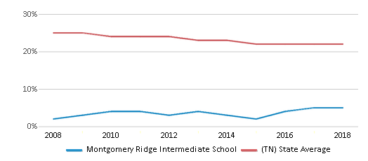 This chart display the percentage of Black students in Montgomery Ridge Intermediate School and the percentage of Black public school students in Tennessee by year, with the latest 2017-18 school year data.