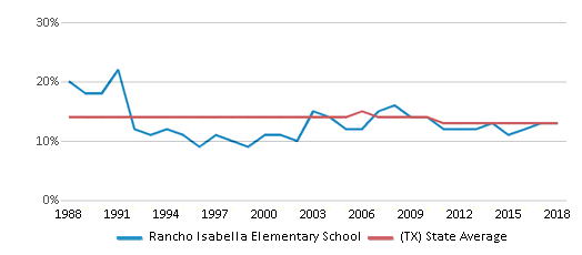 This chart display the percentage of Black students in Rancho Isabella Elementary School and the percentage of Black public school students in Texas by year, with the latest 2017-18 school year data.