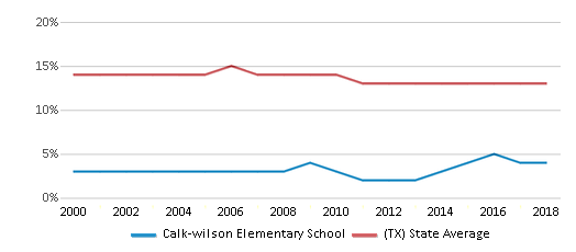 This chart display the percentage of Black students in Calk-wilson Elementary School and the percentage of Black public school students in Texas by year, with the latest 2017-18 school year data.