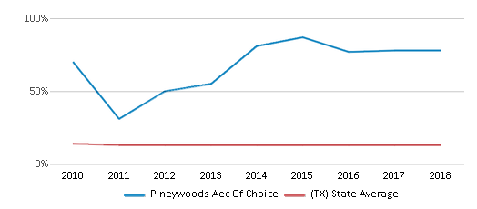 This chart display the percentage of Black students in Pineywoods Aec Of Choice and the percentage of Black public school students in Texas by year, with the latest 2017-18 school year data.