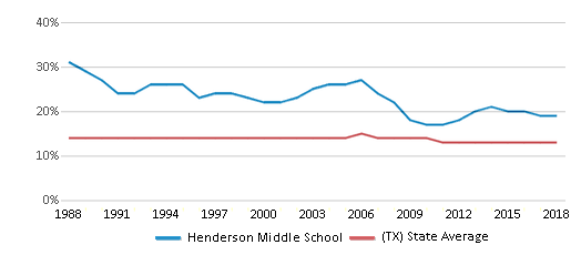 This chart display the percentage of Black students in Henderson Middle School and the percentage of Black public school students in Texas by year, with the latest 2017-18 school year data.