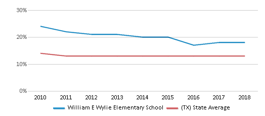 This chart display the percentage of Black students in William E Wylie Elementary School and the percentage of Black public school students in Texas by year, with the latest 2017-18 school year data.