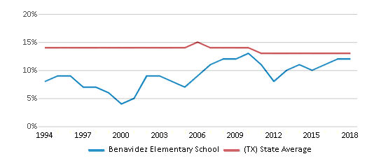 This chart display the percentage of Black students in Benavidez Elementary School and the percentage of Black public school students in Texas by year, with the latest 2017-18 school year data.