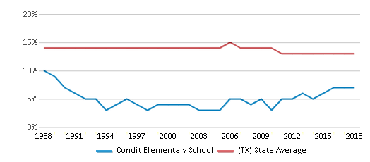 This chart display the percentage of Black students in Condit Elementary School and the percentage of Black public school students in Texas by year, with the latest 2017-18 school year data.