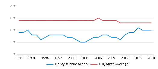 This chart display the percentage of Black students in Henry Middle School and the percentage of Black public school students in Texas by year, with the latest 2017-18 school year data.