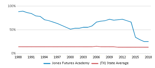 This chart display the percentage of Black students in Jones Futures Academy and the percentage of Black public school students in Texas by year, with the latest 2017-18 school year data.