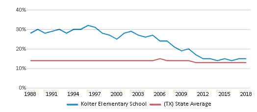 This chart display the percentage of Black students in Kolter Elementary School and the percentage of Black public school students in Texas by year, with the latest 2017-18 school year data.