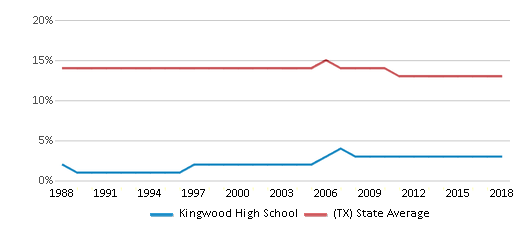This chart display the percentage of Black students in Kingwood High School and the percentage of Black public school students in Texas by year, with the latest 2017-18 school year data.