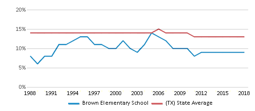 This chart display the percentage of Black students in Brown Elementary School and the percentage of Black public school students in Texas by year, with the latest 2017-18 school year data.