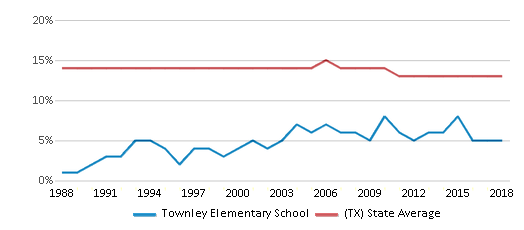 This chart display the percentage of Black students in Townley Elementary School and the percentage of Black public school students in Texas by year, with the latest 2017-18 school year data.