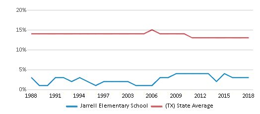 This chart display the percentage of Black students in Jarrell Elementary School and the percentage of Black public school students in Texas by year, with the latest 2017-18 school year data.