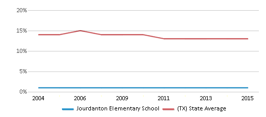 This chart display the percentage of Black students in Jourdanton Elementary School and the percentage of Black public school students in Texas by year, with the latest 2014-15 school year data.
