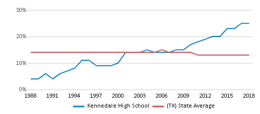 This chart display the percentage of Black students in Kennedale High School and the percentage of Black public school students in Texas by year, with the latest 2017-18 school year data.
