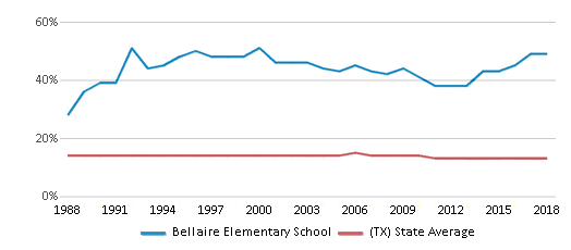 This chart display the percentage of Black students in Bellaire Elementary School and the percentage of Black public school students in Texas by year, with the latest 2017-18 school year data.