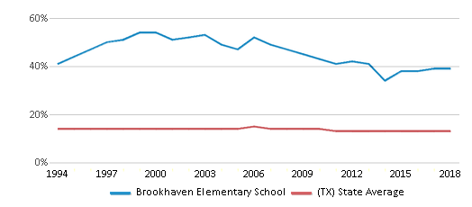 This chart display the percentage of Black students in Brookhaven Elementary School and the percentage of Black public school students in Texas by year, with the latest 2017-18 school year data.