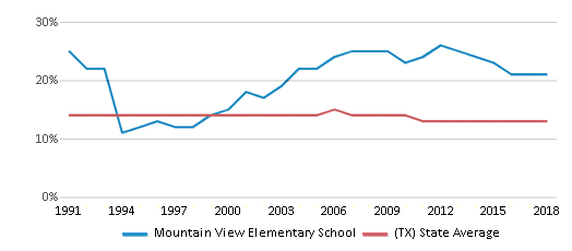 This chart display the percentage of Black students in Mountain View Elementary School and the percentage of Black public school students in Texas by year, with the latest 2017-18 school year data.
