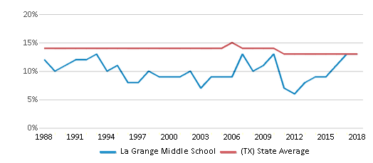 This chart display the percentage of Black students in La Grange Middle School and the percentage of Black public school students in Texas by year, with the latest 2017-18 school year data.