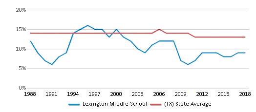 This chart display the percentage of Black students in Lexington Middle School and the percentage of Black public school students in Texas by year, with the latest 2017-18 school year data.