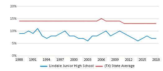 This chart display the percentage of Black students in Lindale Junior High School and the percentage of Black public school students in Texas by year, with the latest 2017-18 school year data.