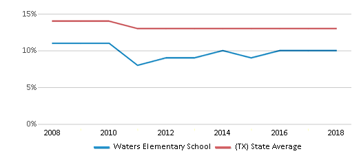 This chart display the percentage of Black students in Waters Elementary School and the percentage of Black public school students in Texas by year, with the latest 2017-18 school year data.