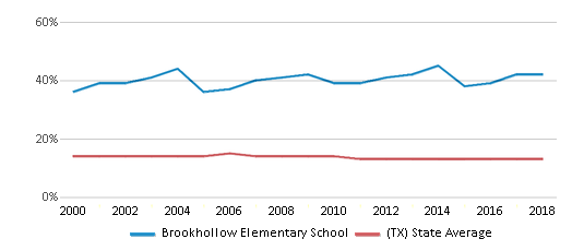 This chart display the percentage of Black students in Brookhollow Elementary School and the percentage of Black public school students in Texas by year, with the latest 2017-18 school year data.