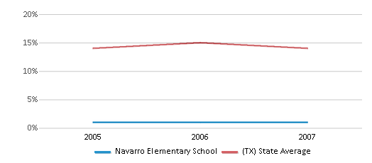 This chart display the percentage of Black students in Navarro Elementary School and the percentage of Black public school students in Texas by year, with the latest 2006-07 school year data.