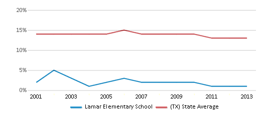 This chart display the percentage of Black students in Lamar Elementary School and the percentage of Black public school students in Texas by year, with the latest 2012-13 school year data.