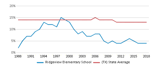 This chart display the percentage of Black students in Ridgeview Elementary School and the percentage of Black public school students in Texas by year, with the latest 2017-18 school year data.