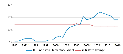 This chart display the percentage of Black students in H C Carleston Elementary School and the percentage of Black public school students in Texas by year, with the latest 2017-18 school year data.