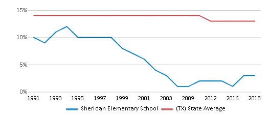 This chart display the percentage of Black students in Sheridan Elementary School and the percentage of Black public school students in Texas by year, with the latest 2017-18 school year data.