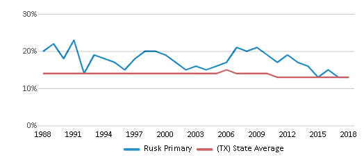This chart display the percentage of Black students in Rusk Primary and the percentage of Black public school students in Texas by year, with the latest 2017-18 school year data.