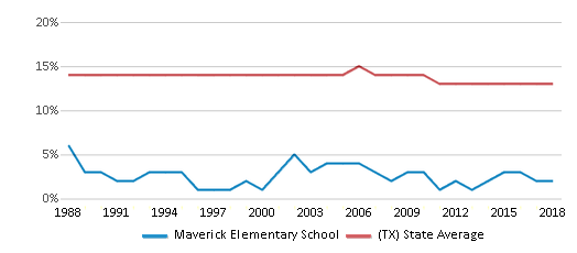 This chart display the percentage of Black students in Maverick Elementary School and the percentage of Black public school students in Texas by year, with the latest 2017-18 school year data.