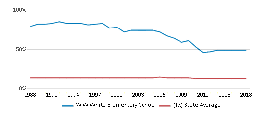 This chart display the percentage of Black students in W W White Elementary School and the percentage of Black public school students in Texas by year, with the latest 2017-18 school year data.