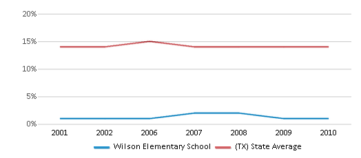 This chart display the percentage of Black students in Wilson Elementary School and the percentage of Black public school students in Texas by year, with the latest 2009-10 school year data.