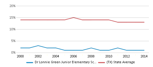 This chart display the percentage of Black students in Dr Lonnie Green Junior Elementary School and the percentage of Black public school students in Texas by year, with the latest 2013-14 school year data.