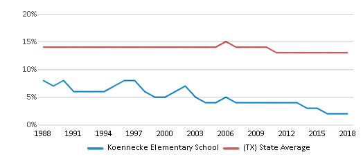This chart display the percentage of Black students in Koennecke Elementary School and the percentage of Black public school students in Texas by year, with the latest 2017-18 school year data.