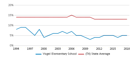 This chart display the percentage of Black students in Vogel Elementary School and the percentage of Black public school students in Texas by year, with the latest 2017-18 school year data.