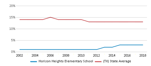 This chart display the percentage of Black students in Horizon Heights Elementary School and the percentage of Black public school students in Texas by year, with the latest 2017-18 school year data.