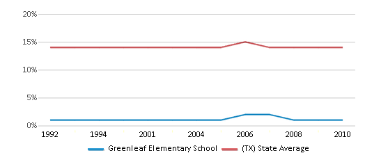 This chart display the percentage of Black students in Greenleaf Elementary School and the percentage of Black public school students in Texas by year, with the latest 2009-10 school year data.