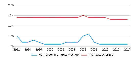 This chart display the percentage of Black students in Hollibrook Elementary School and the percentage of Black public school students in Texas by year, with the latest 2013-14 school year data.