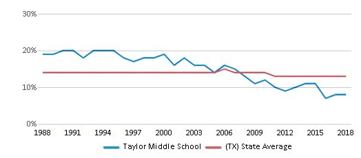 This chart display the percentage of Black students in Taylor Middle School and the percentage of Black public school students in Texas by year, with the latest 2017-18 school year data.