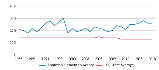 This chart display the percentage of Black students in Thornton Elementary School and the percentage of Black public school students in Texas by year, with the latest 2017-18 school year data.