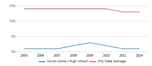 This chart display the percentage of Black students in Union Grove J High School and the percentage of Black public school students in Texas by year, with the latest 2013-14 school year data.