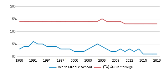 This chart display the percentage of Black students in West Middle School and the percentage of Black public school students in Texas by year, with the latest 2017-18 school year data.