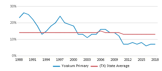 This chart display the percentage of Black students in Yoakum Primary and the percentage of Black public school students in Texas by year, with the latest 2017-18 school year data.
