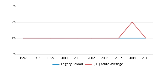 This chart display the percentage of Black students in Legacy School and the percentage of Black public school students in Utah by year, with the latest 2010-11 school year data.