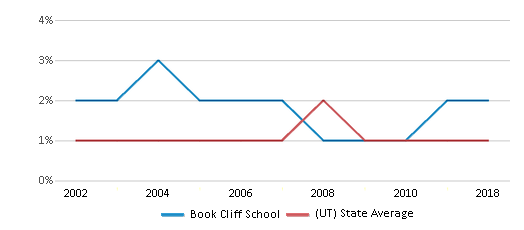 This chart display the percentage of Black students in Book Cliff School and the percentage of Black public school students in Utah by year, with the latest 2017-18 school year data.